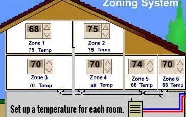Zone Syetem Installation